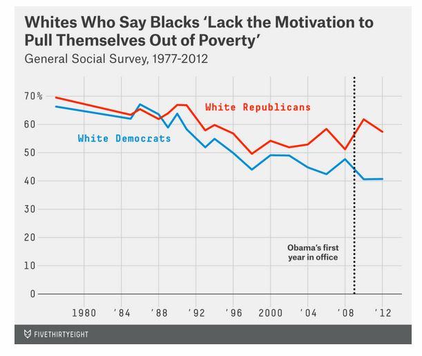Graphic on Blacks Lack Motiviation